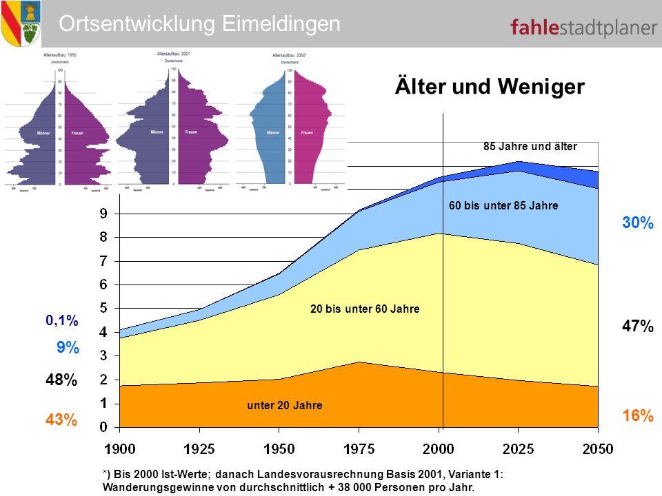 Ortsentwicklung Eimeldingen Älter und Weniger Millionen 0,1% 9% 48% 43% 30% 47% 16% unter 20 Jahre 20 bis unter 60 Jahre 60 bis unter 85 Jahre 85 Jahr