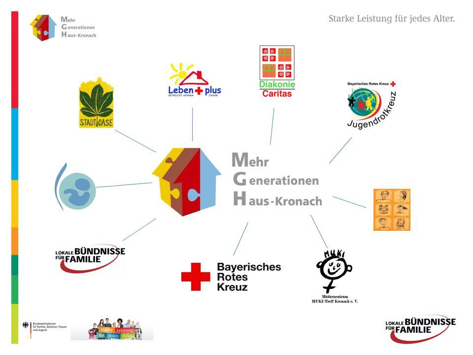 Kontakte für Eltern und Kontakte für Kinder Mutter-Kind-Gruppen Kinderbetreuung Tagesmutter Aus- und Fortbildung LOS Projektarbeiten Scondhand Basare Kooperationspartner
