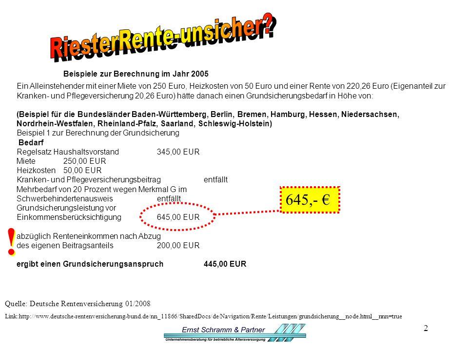 2 Beispiele zur Berechnung im Jahr 2005 Ein Alleinstehender mit einer Miete von 250 Euro, Heizkosten von 50 Euro und einer Rente von 220,26 Euro (Eigenanteil zur Kranken- und Pflegeversicherung 20,26 Euro) hätte danach einen Grundsicherungsbedarf in Höhe von: (Beispiel für die Bundesländer Baden-Württemberg, Berlin, Bremen, Hamburg, Hessen, Niedersachsen, Nordrhein-Westfalen, Rheinland-Pfalz, Saarland, Schleswig-Holstein) Beispiel 1 zur Berechnung der Grundsicherung Bedarf Regelsatz Haushaltsvorstand345,00 EUR Miete250,00 EUR Heizkosten50,00 EUR Kranken- und Pflegeversicherungsbeitragentfällt Mehrbedarf von 20 Prozent wegen Merkmal G im Schwerbehindertenausweisentfällt Grundsicherungsleistung vor Einkommensberücksichtigung645,00 EUR abzüglich Renteneinkommen nach Abzug des eigenen Beitragsanteils200,00 EUR ergibt einen Grundsicherungsanspruch445,00 EUR Quelle: Deutsche Rentenversicherung 01/2008 Link:http://www.deutsche-rentenversicherung-bund.de/nn_11866/SharedDocs/de/Navigation/Rente/Leistungen/grundsicherung__node.html__nnn=true .