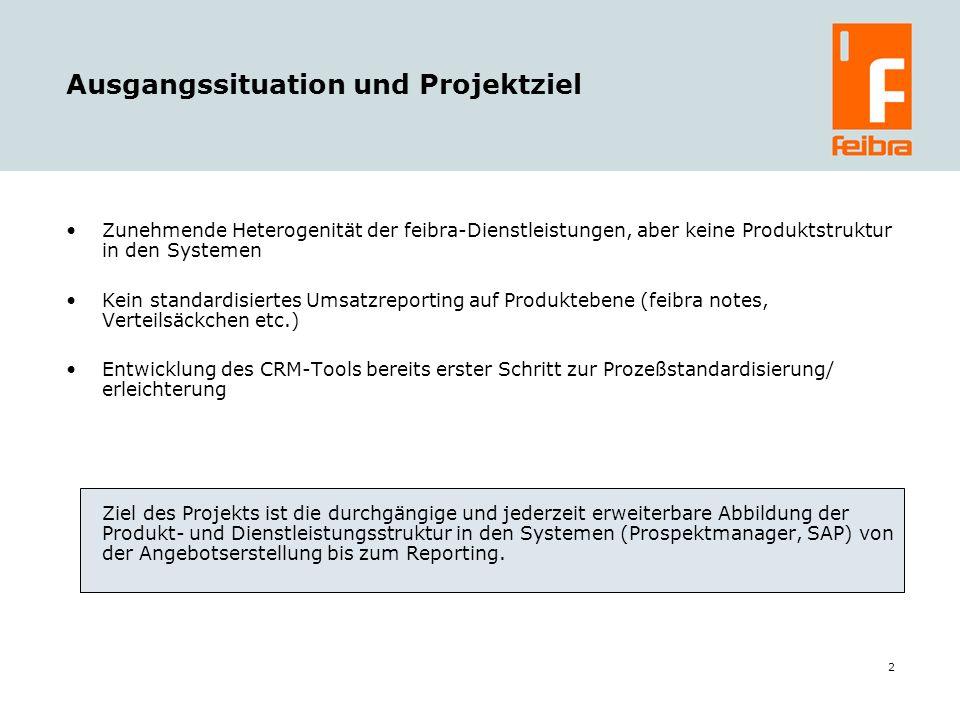 2 Ausgangssituation und Projektziel Zunehmende Heterogenität der feibra-Dienstleistungen, aber keine Produktstruktur in den Systemen Kein standardisiertes Umsatzreporting auf Produktebene (feibra notes, Verteilsäckchen etc.) Entwicklung des CRM-Tools bereits erster Schritt zur Prozeßstandardisierung/ erleichterung Ziel des Projekts ist die durchgängige und jederzeit erweiterbare Abbildung der Produkt- und Dienstleistungsstruktur in den Systemen (Prospektmanager, SAP) von der Angebotserstellung bis zum Reporting.