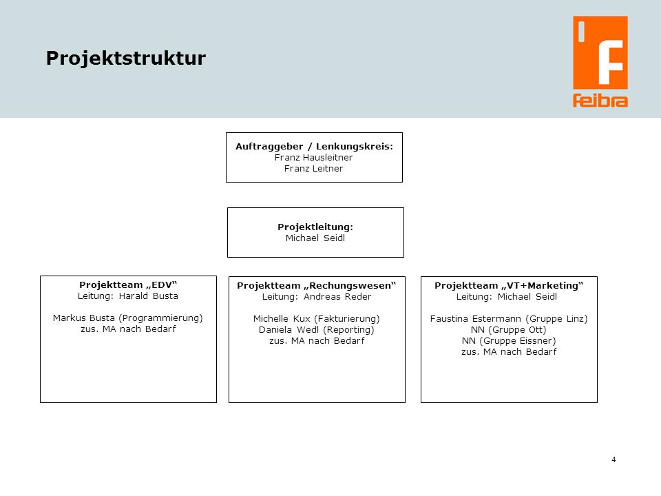 4 Projektstruktur Auftraggeber / Lenkungskreis: Franz Hausleitner Franz Leitner Projektleitung: Michael Seidl Projektteam Rechungswesen Leitung: Andreas Reder Michelle Kux (Fakturierung) Daniela Wedl (Reporting) zus.