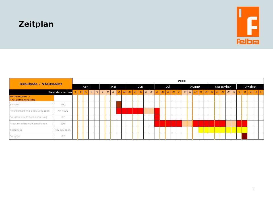 6 Nächste Schritte Workshops der Projektgruppen Rechnungswesen und Marketing-Vertrieb: Erhebung der Anforderungen als Basis Pflichtenheft Verfeinerung des Zeitplans, Definition der Meilensteine Zwischenbericht (Plenum) Mitte Juni; Festlegung der Verbindlichkeit der bisherigen Ergebnisse für das Pflichtenheft Allgemein: Regelmäßige Information der Teilnehmer über den aktuellen Status, Feedbackrunden Abwicklung der Projektkommunikation über das feibra-Forum