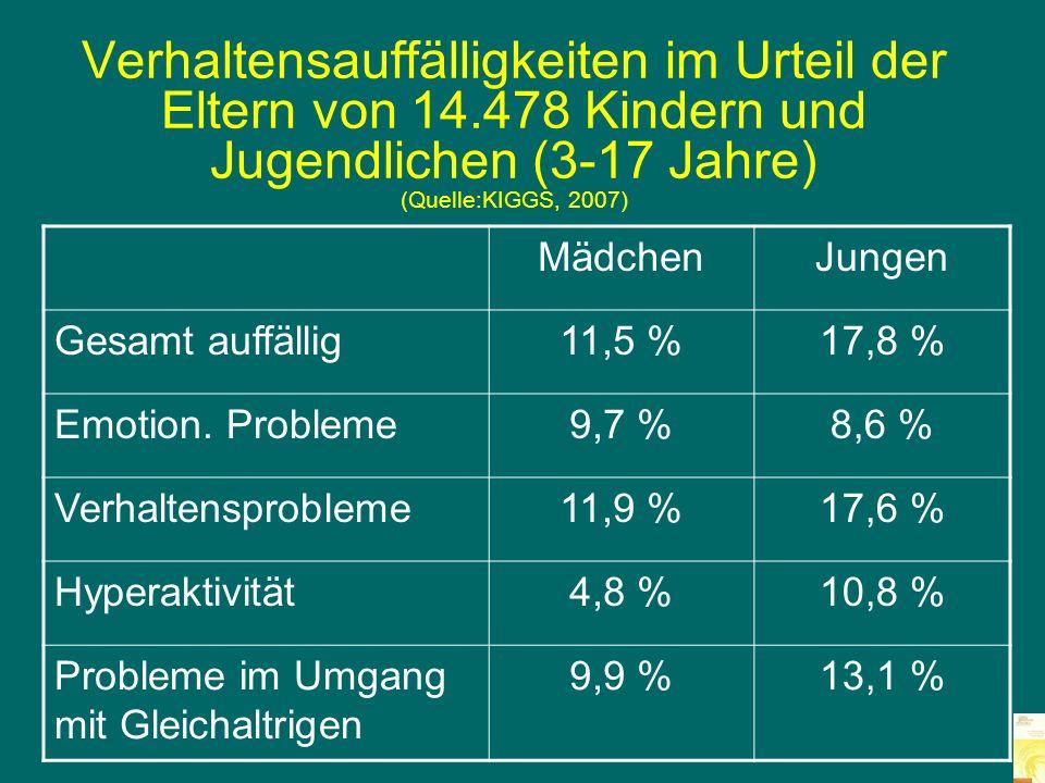 Auftretensh ä ufigkeit spezifischer psychischer Auff ä lligkeiten in % (Quelle: BELLA-Studie, 2007, n= 2863) Störungen des Sozial- verhaltens DepressionÄngsteADHS Jungen7,95,410,12,9 Mädchen7,25,310,01,4 7-10 Jahre 7,95,29,33,5 11-13 Jahre 7,55,212,01,7 14-17 Jahre 7,45,69,41,4 Gesamt7,65,410,02,2