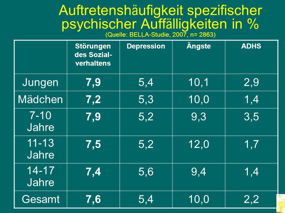 Verhaltensauffälligkeiten im Urteil der Eltern von 14.478 Kindern und Jugendlichen (3-17 Jahre) (Quelle:KIGGS, 2007) Sozioökonomischer Status niedrigmittelhoch 12,6 %8,5 %6,4 %
