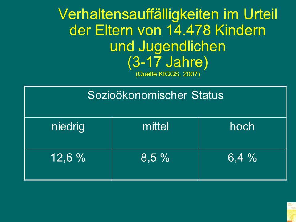 Kinder und Jugendliche in Praxen f ü r KJPP - 438 Patienten (Quelle: Jungmann & Roosen-Runge, 2004)
