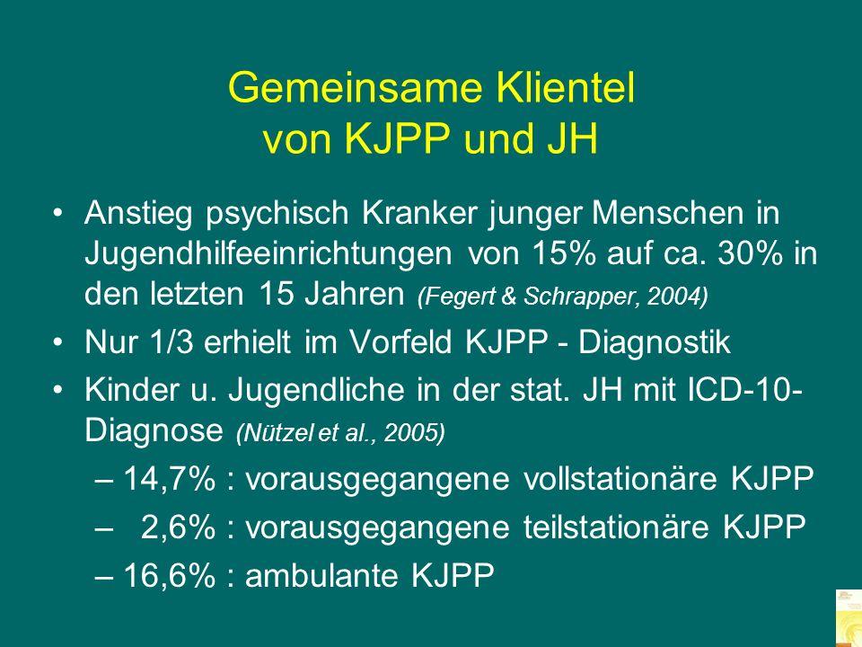 Wahrscheinlichkeit für komplexen Hilfebedarf: JH-Bedarf nach KJPP- Klinikbehandlung (Beck & Warnke, 2009) KJPP- Klinikbehandlung n = 776 Mit Bedarf anschl.