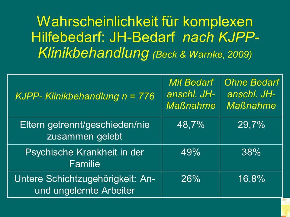 Wahrscheinlichkeit für komplexen Hilfebedarf: JH-Bedarf nach KJPP-Klinikbehandlung (Beck & Warnke, 2009) Klinik + Belastungsfaktoren KJPP- n = 776Odds ratio Externale Störung3,23 Abweichende Elternsituation2,32 Störung im Kindergarten2,27 Un- und angelernte Arbeiter1,80 Psychische Krankheit eines Elterteils1,59