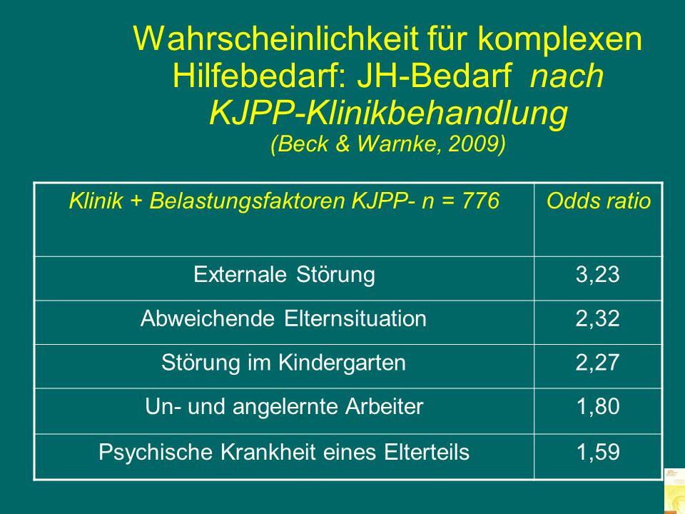 Lebens- situation der Kinder im Eltern- urteil 438 Patienten in der KJPP (Quelle: Jungmann & Roosen- Runge, 2004)