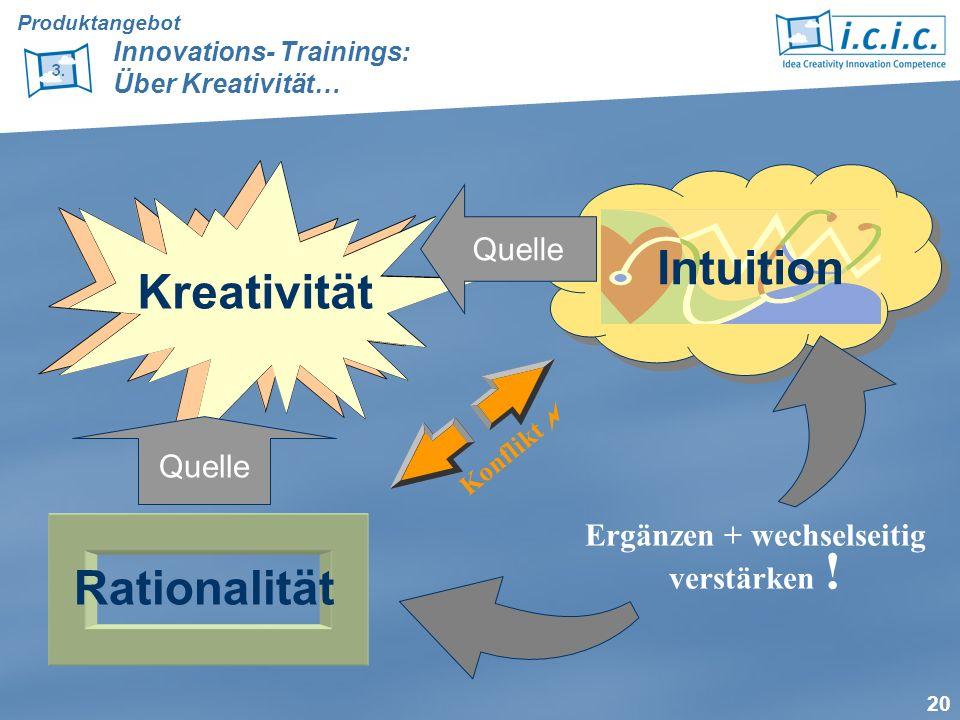 20 Kreativität Intuition Konflikt Rationalität Quelle Ergänzen + wechselseitig verstärken ! Produktangebot Innovations- Trainings: Über Kreativität…