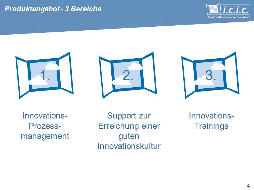 4 Innovations- Prozess- management Support zur Erreichung einer guten Innovationskultur Innovations- Trainings 1.
