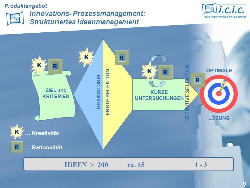 10 Produktentwicklung eines Körperpflegeproduktes für Männer (Barttrimmer) Auftraggeber: Philips Projektaufwand: ca.