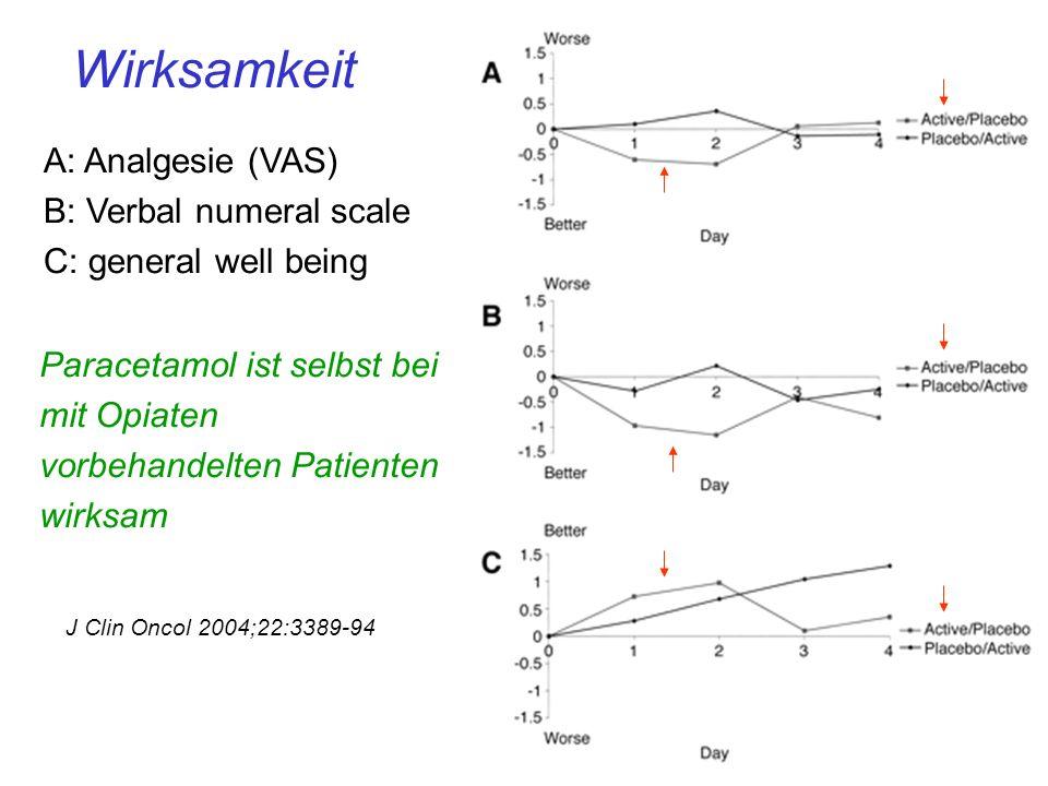 Wirksamkeit A: Analgesie (VAS) B: Verbal numeral scale C: general well being J Clin Oncol 2004;22:3389-94 Paracetamol ist selbst bei mit Opiaten vorbehandelten Patienten wirksam