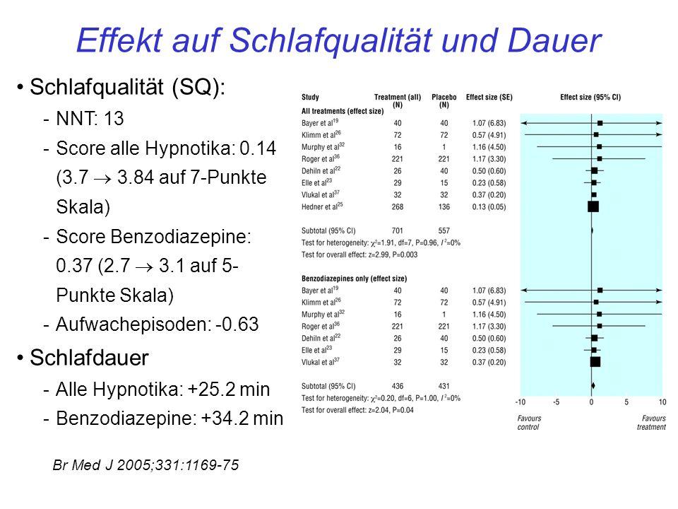 Schlafqualität (SQ): -NNT: 13 -Score alle Hypnotika: 0.14 (3.7 3.84 auf 7-Punkte Skala) -Score Benzodiazepine: 0.37 (2.7 3.1 auf 5- Punkte Skala) -Aufwachepisoden: -0.63 Schlafdauer -Alle Hypnotika: +25.2 min -Benzodiazepine: +34.2 min Effekt auf Schlafqualität und Dauer Br Med J 2005;331:1169-75