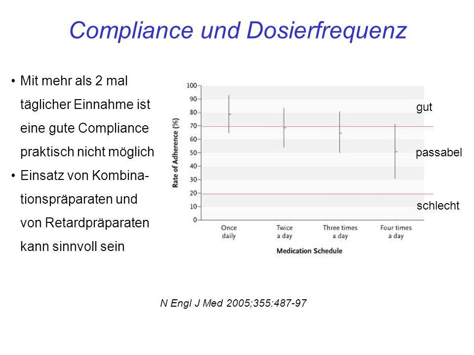 Compliance und Dosierfrequenz Mit mehr als 2 mal täglicher Einnahme ist eine gute Compliance praktisch nicht möglich Einsatz von Kombina- tionspräparaten und von Retardpräparaten kann sinnvoll sein N Engl J Med 2005;355:487-97 gut passabel schlecht