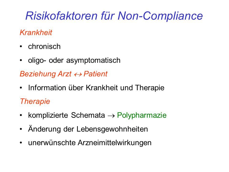 Krankheit chronisch oligo- oder asymptomatisch Beziehung Arzt Patient Information über Krankheit und Therapie Therapie komplizierte Schemata Polypharmazie Änderung der Lebensgewohnheiten unerwünschte Arzneimittelwirkungen Risikofaktoren für Non-Compliance