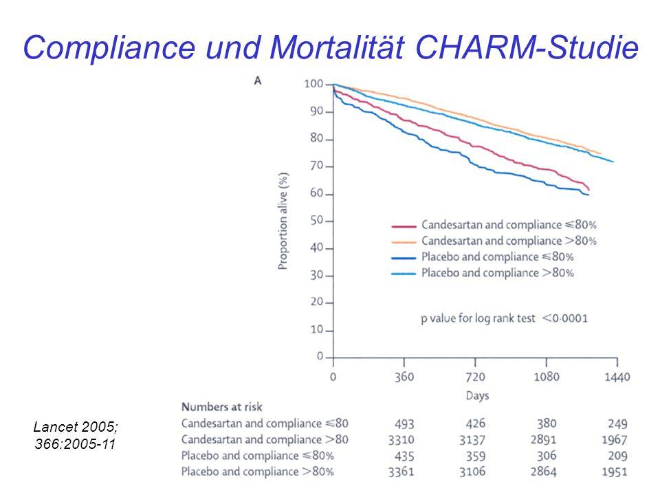 Lancet 2005; 366:2005-11 Compliance und Mortalität CHARM-Studie