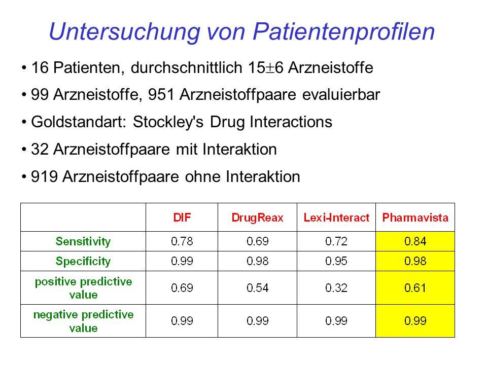 16 Patienten, durchschnittlich 15 6 Arzneistoffe 99 Arzneistoffe, 951 Arzneistoffpaare evaluierbar Goldstandart: Stockley s Drug Interactions 32 Arzneistoffpaare mit Interaktion 919 Arzneistoffpaare ohne Interaktion Untersuchung von Patientenprofilen