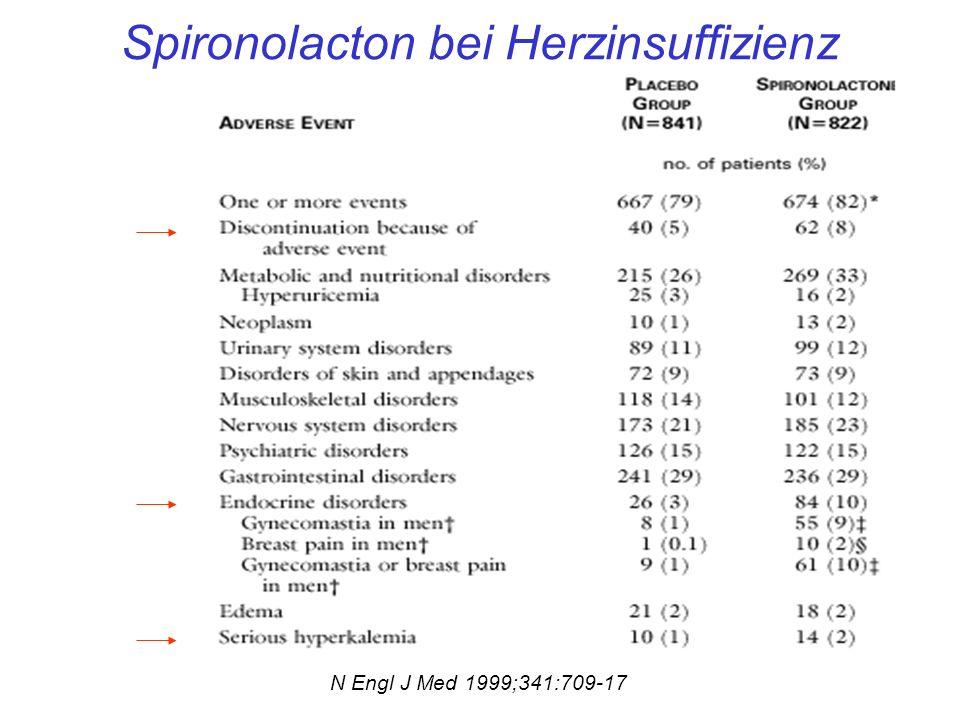 Spironolacton bei Herzinsuffizienz N Engl J Med 1999;341:709-17