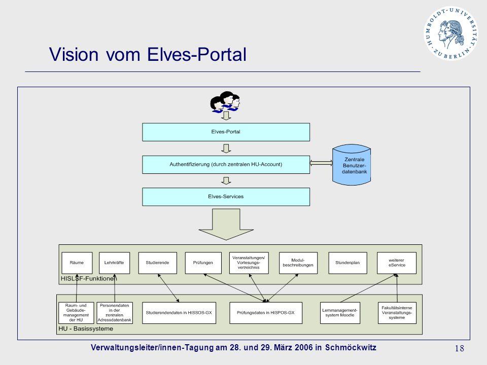 Verwaltungsleiter/innen-Tagung am 28. und 29. März 2006 in Schmöckwitz 18 Vision vom Elves-Portal