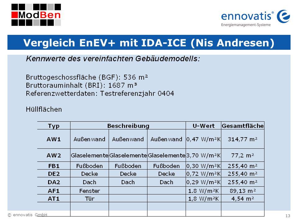 © ennovatis GmbH 13 Vergleich EnEV+ mit IDA-ICE (Nis Andresen)
