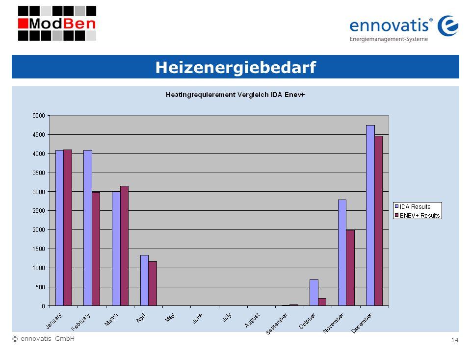 © ennovatis GmbH 14 Heizenergiebedarf