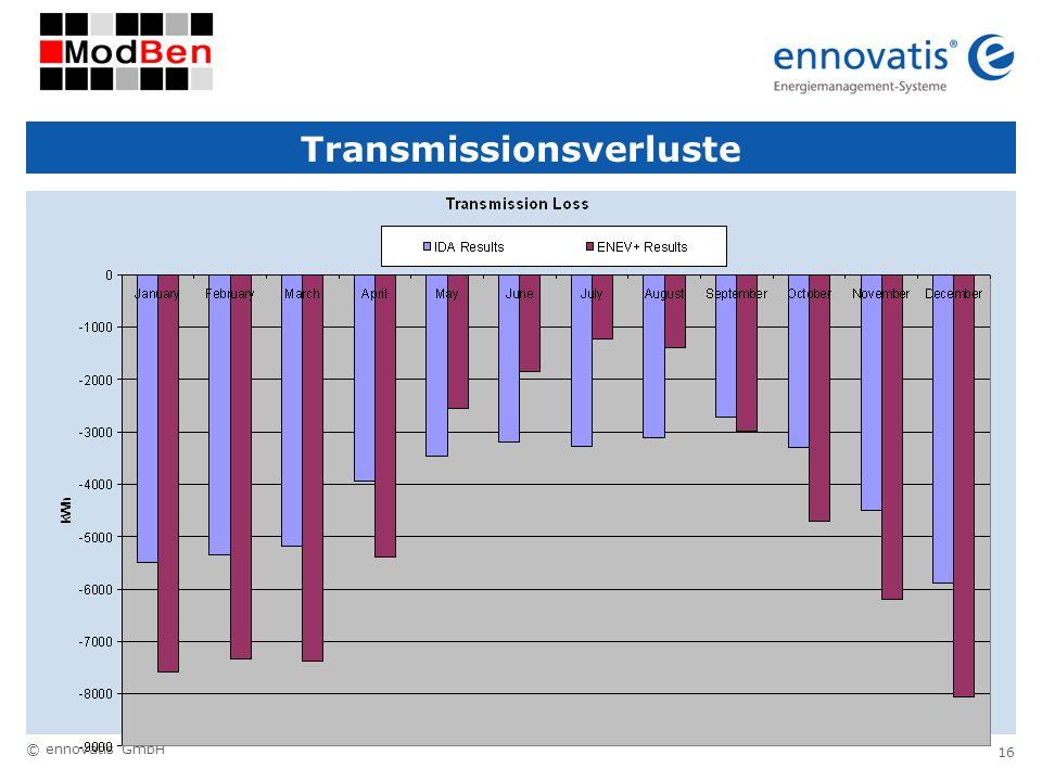 © ennovatis GmbH 16 Transmissionsverluste
