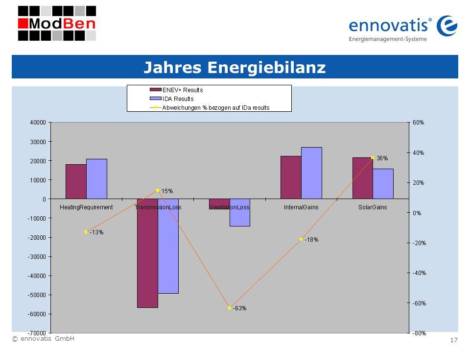 © ennovatis GmbH 17 Jahres Energiebilanz