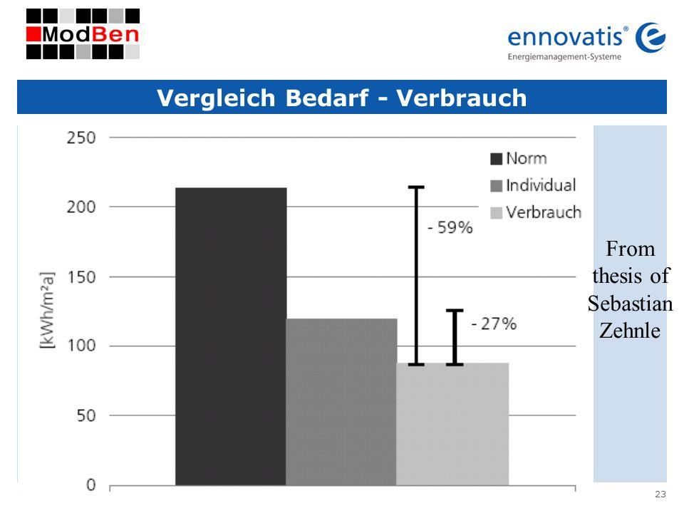 © ennovatis GmbH 23 Vergleich Bedarf - Verbrauch From thesis of Sebastian Zehnle
