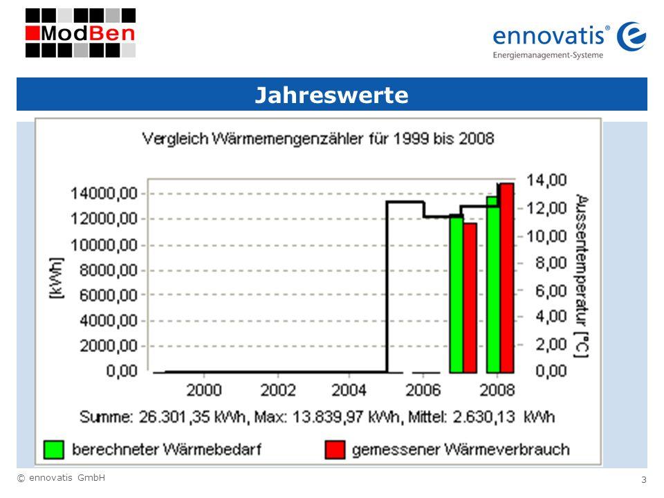 © ennovatis GmbH 3 Jahreswerte