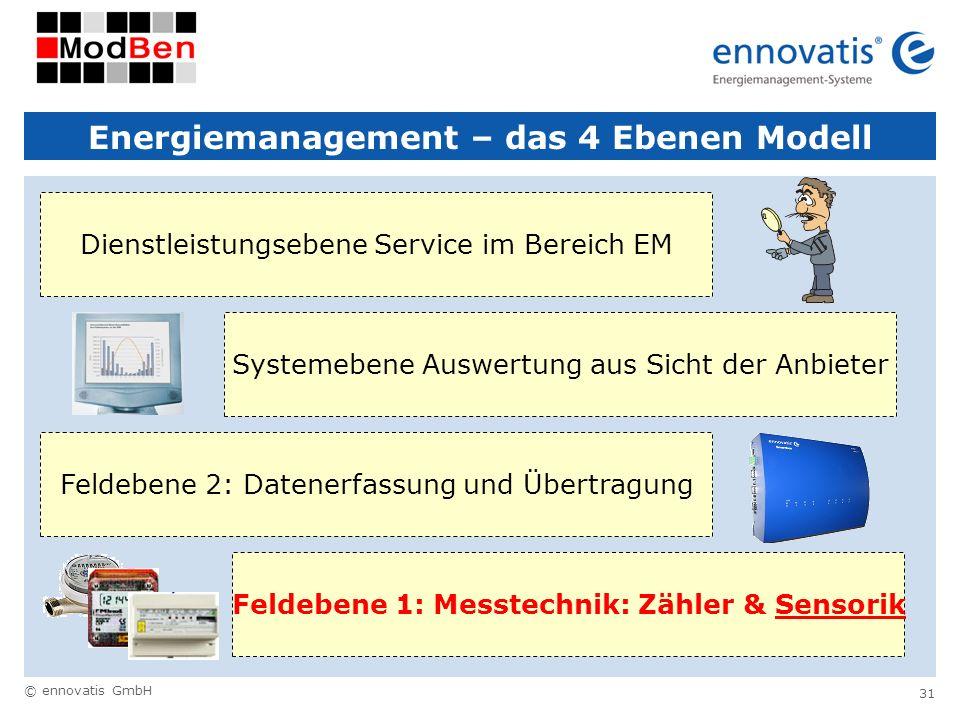 © ennovatis GmbH 31 Energiemanagement – das 4 Ebenen Modell Feldebene 1: Messtechnik: Zähler & Sensorik Feldebene 2: Datenerfassung und ÜbertragungSys