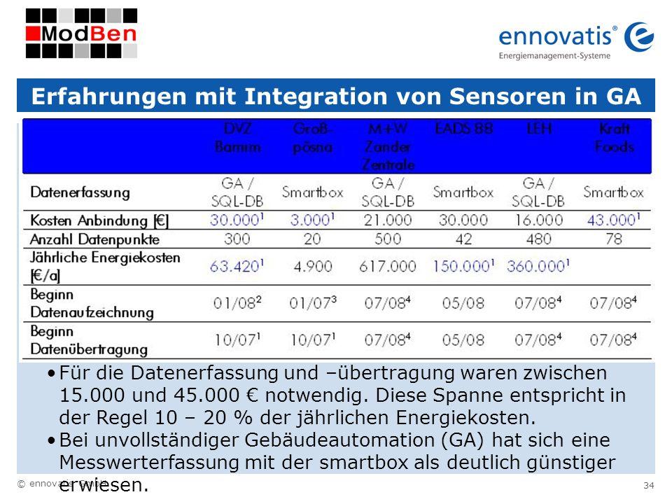 © ennovatis GmbH 34 Erfahrungen mit Integration von Sensoren in GA Für die Datenerfassung und –übertragung waren zwischen 15.000 und 45.000 notwendig.
