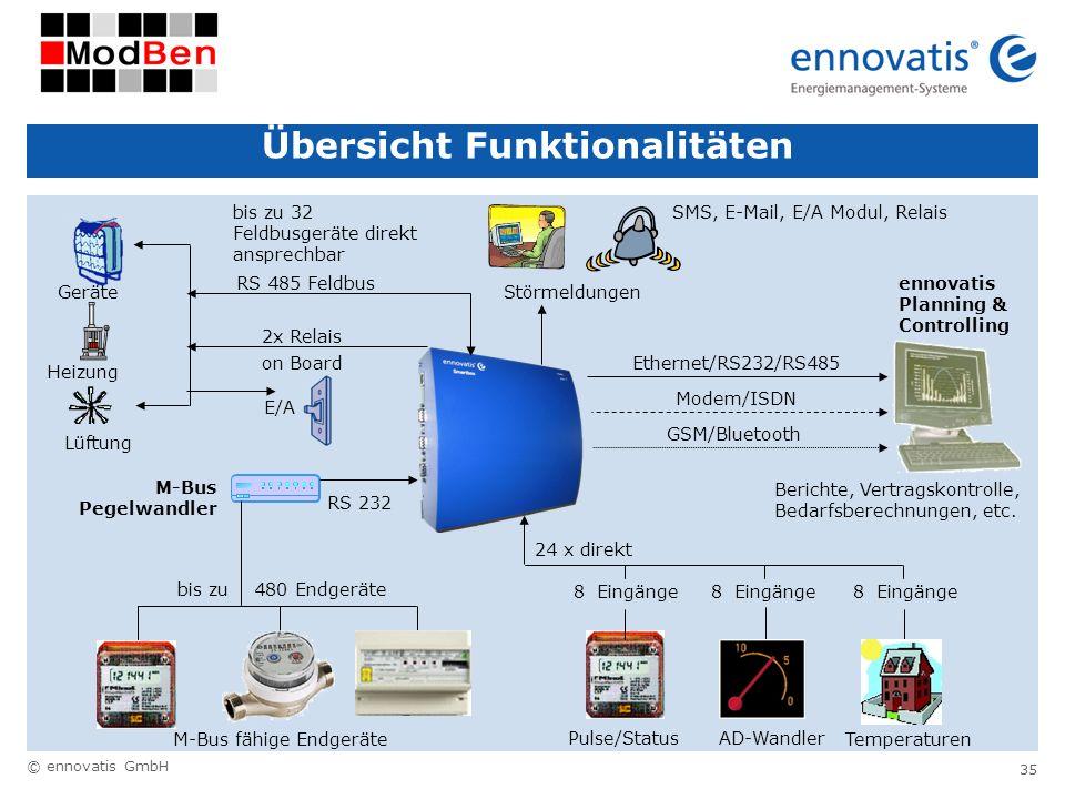 © ennovatis GmbH 35 Übersicht Funktionalitäten RS 232 M-Bus fähige Endgeräte Lüftung Geräte Heizung 2x Relais on Board M-Bus Pegelwandler AD-Wandler T