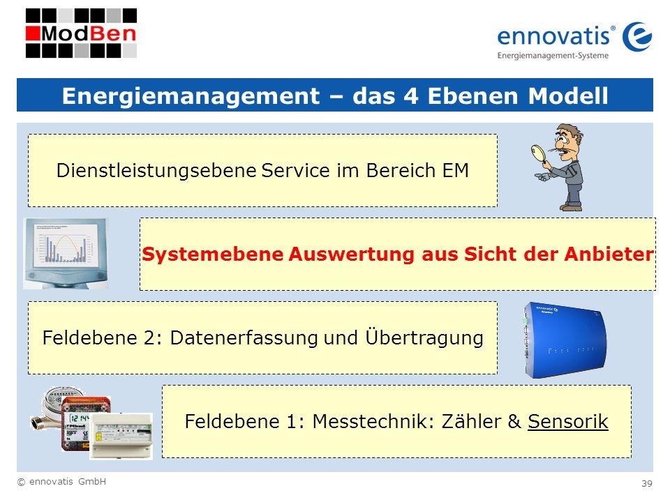 © ennovatis GmbH 39 Energiemanagement – das 4 Ebenen Modell Feldebene 1: Messtechnik: Zähler & Sensorik Feldebene 2: Datenerfassung und ÜbertragungSys