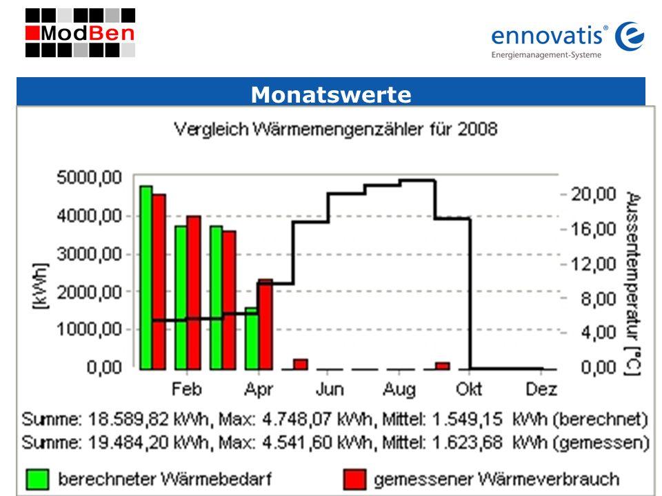 © ennovatis GmbH 4 Monatswerte