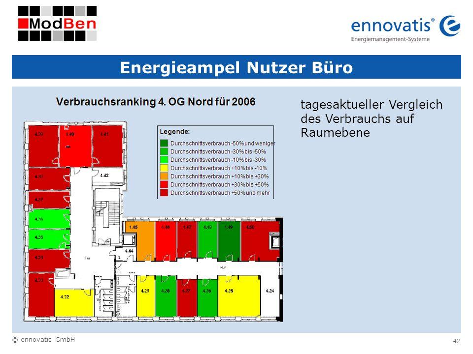 © ennovatis GmbH 42 Energieampel Nutzer Büro tagesaktueller Vergleich des Verbrauchs auf Raumebene