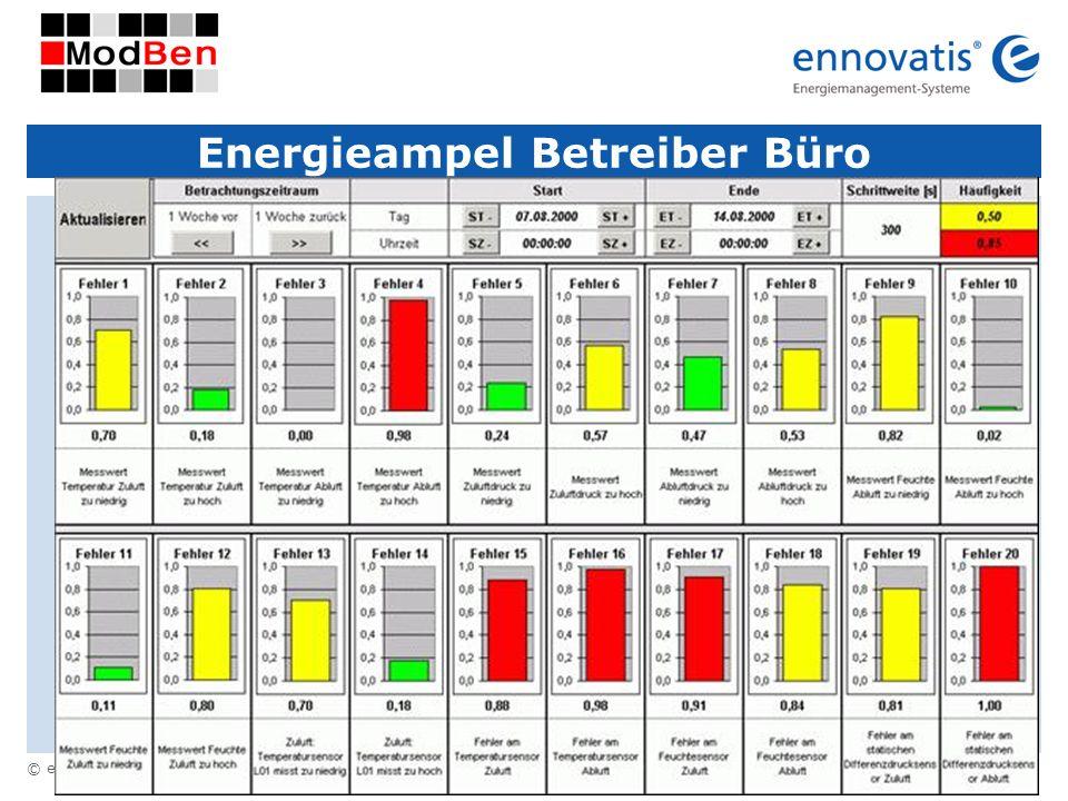 © ennovatis GmbH 43 Energieampel Betreiber Büro