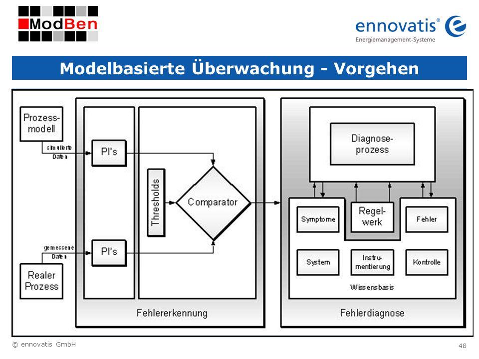 © ennovatis GmbH 48 Modelbasierte Überwachung - Vorgehen