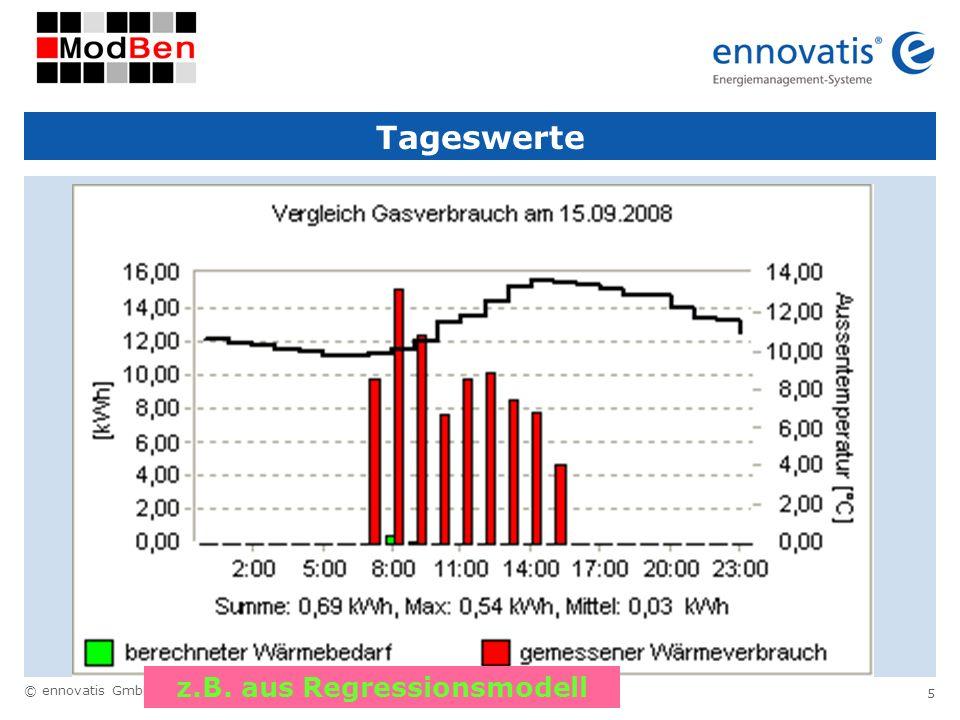 © ennovatis GmbH 5 Tageswerte z.B. aus Regressionsmodell