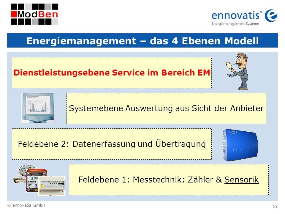 © ennovatis GmbH 52 Energiemanagement – das 4 Ebenen Modell Feldebene 1: Messtechnik: Zähler & Sensorik Feldebene 2: Datenerfassung und ÜbertragungSys