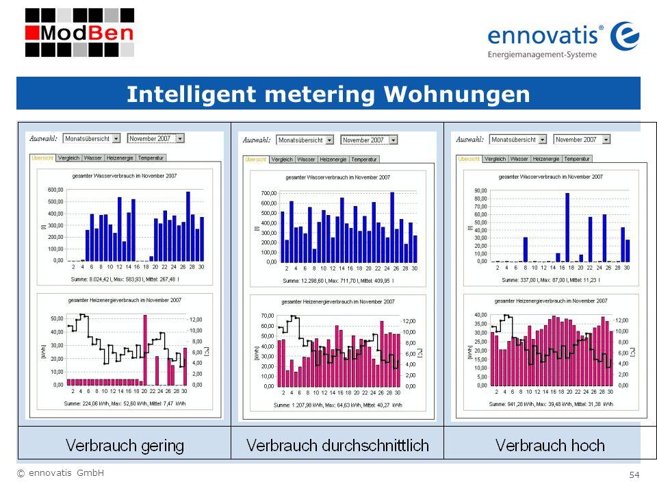 © ennovatis GmbH 54 Intelligent metering Wohnungen