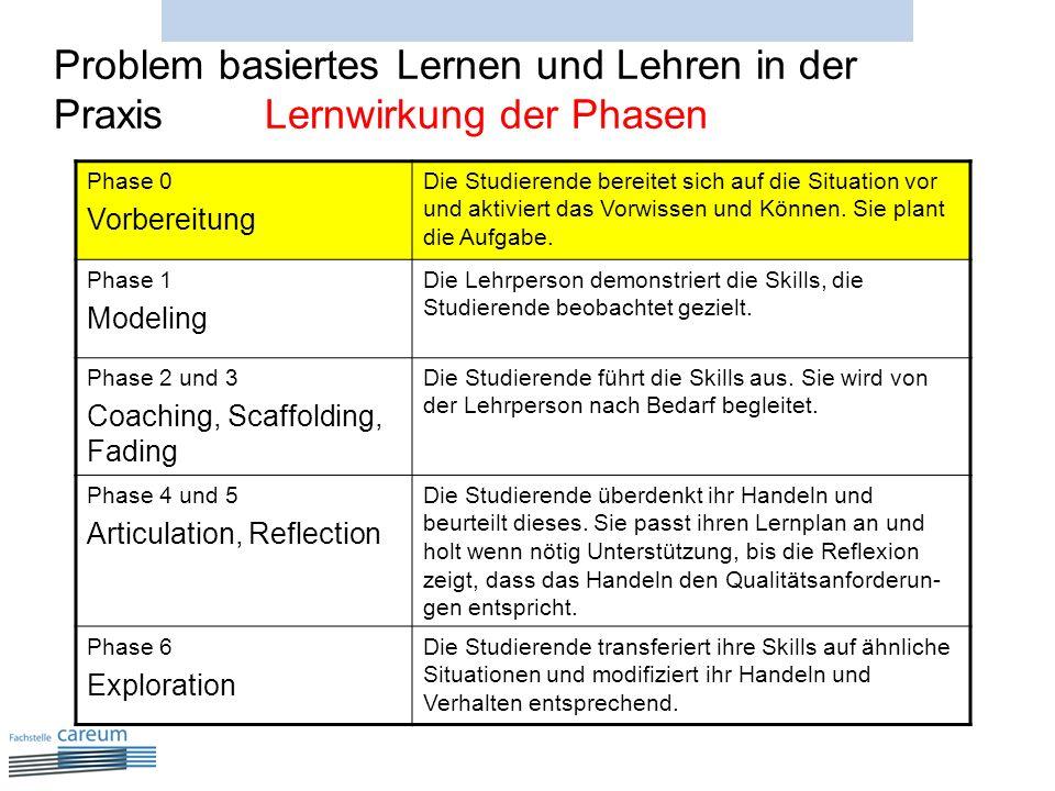 Problem basiertes Lernen und Lehren in der PraxisLernwirkung der Phasen Phase 0 Vorbereitung Die Studierende bereitet sich auf die Situation vor und a