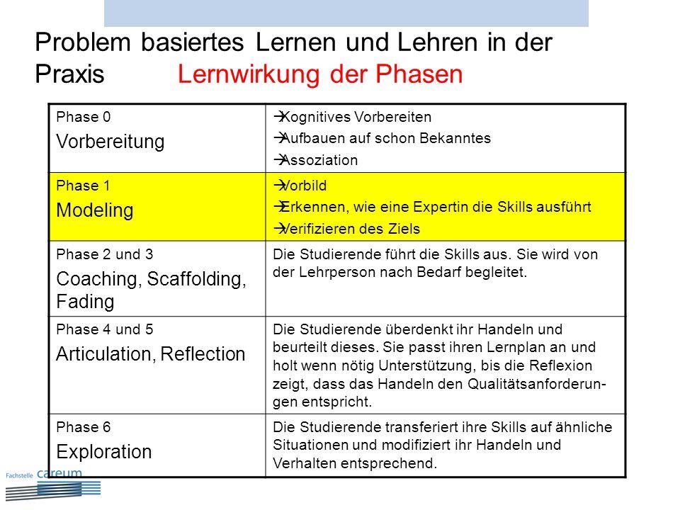 Problem basiertes Lernen und Lehren in der Praxis Lernwirkung der Phasen Phase 0 Vorbereitung Kognitives Vorbereiten Aufbauen auf schon Bekanntes Asso