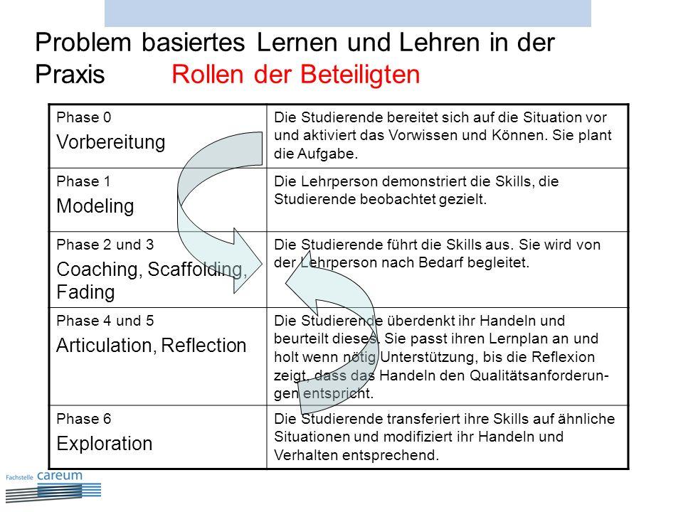 Problem basiertes Lernen und Lehren in der Praxis Rollen der Beteiligten Phase 0 Vorbereitung Die Studierende bereitet sich auf die Situation vor und