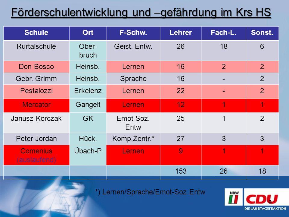 19 Förderschulentwicklung und –gefährdung im Krs HS SchuleOrtF-Schw.LehrerFach-L.Sonst. RurtalschuleOber- bruch Geist. Entw.26186 Don BoscoHeinsb.Lern