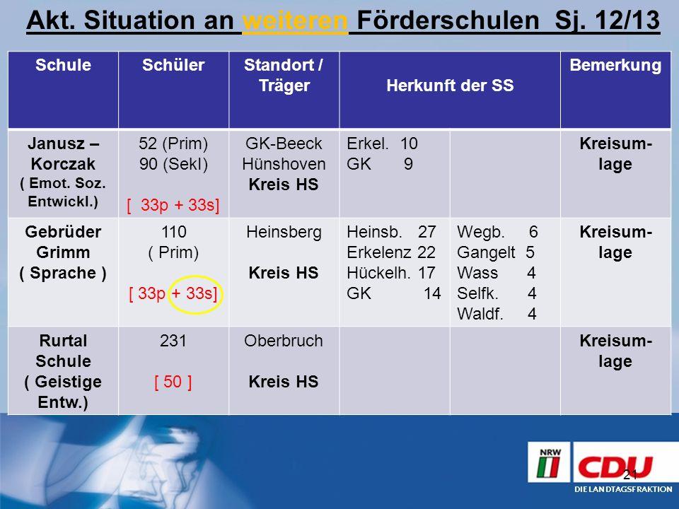 21 Akt. Situation an weiteren Förderschulen Sj. 12/13 SchuleSchülerStandort / TrägerHerkunft der SS Bemerkung Janusz – Korczak ( Emot. Soz. Entwickl.)