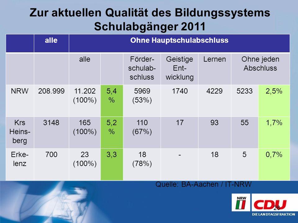 26 alleOhne Hauptschulabschluss alleFörder- schulab- schluss Geistige Ent- wicklung LernenOhne jeden Abschluss NRW208.99911.202 (100%) 5,4 % 5969 (53%