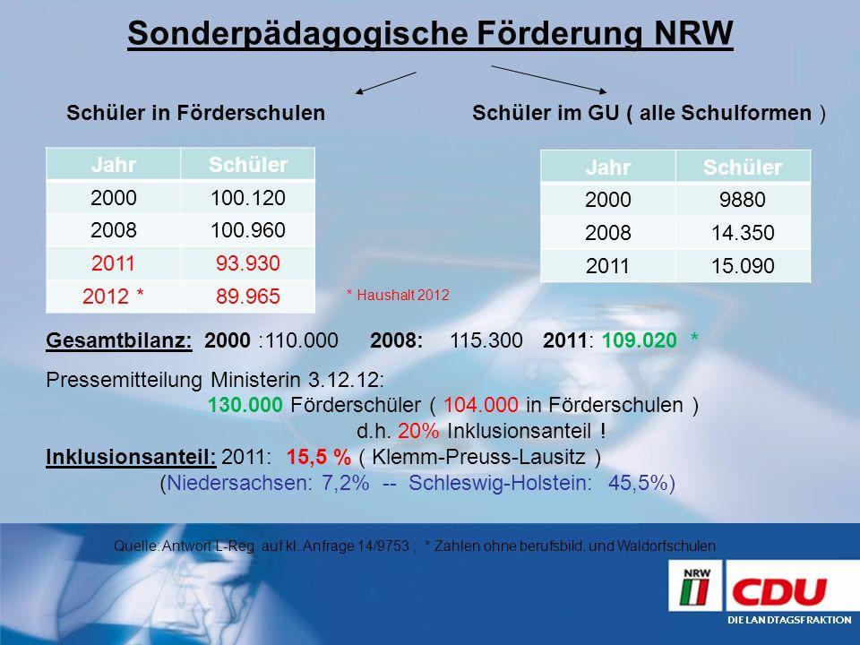 Sonderpädagogische Förderung NRW Schüler in FörderschulenSchüler im GU ( alle Schulformen ) Gesamtbilanz: 2000 :110.000 2008: 115.300 2011: 109.020 *