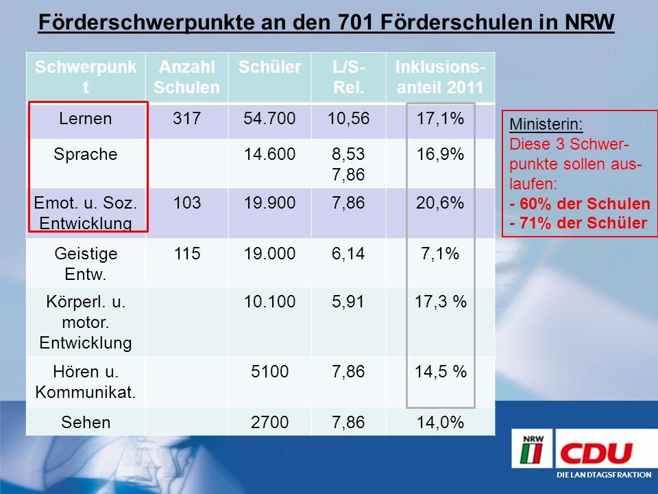 Förderschwerpunkte an den 701 Förderschulen in NRW Schwerpunk t Anzahl Schulen SchülerL/S- Rel. Inklusions- anteil 2011 Lernen31754.70010,5617,1% Spra