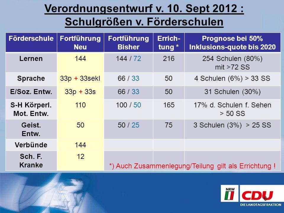 6 FörderschuleFortführung Neu Fortführung Bisher Errich- tung * Prognose bei 50% Inklusions-quote bis 2020 Lernen144144 / 72216254 Schulen (80%) mit >
