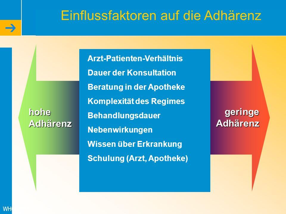 WHO 2003 hoheAdhärenz geringeAdhärenz Arzt-Patienten-Verhältnis Dauer der Konsultation Beratung in der Apotheke Komplexität des Regimes Behandlungsdau